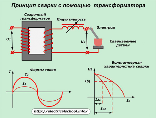 Принцип сварки с помощью трансформатора