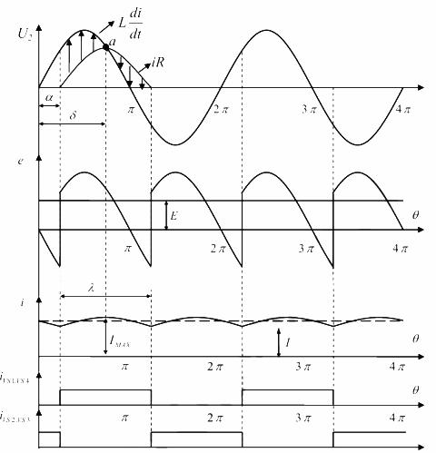 Диаграммы работы однофазного мостового выпрямителя при работе на RL-нагрузку