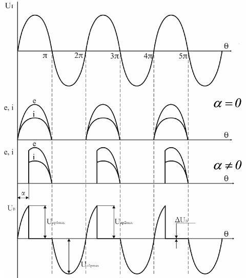 Диаграммы работы выпрямителя на R-нагрузку
