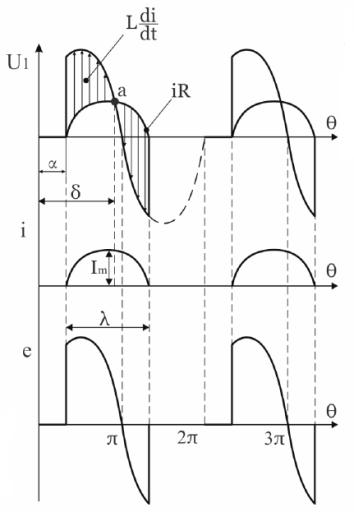 Диаграммы работы однополупериодного выпрямителя на RL-нагрузку