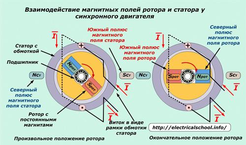 Взаимодействие магнитных полей ротора и стотора у синхронного двигателя