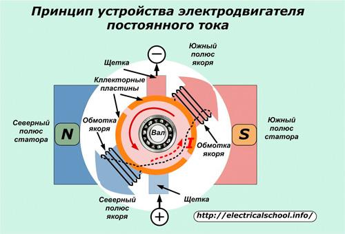 Принцип устройства электродвигателя постоянного тока
