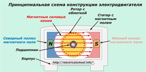 Принципиальная схема конструкции электродвигателя