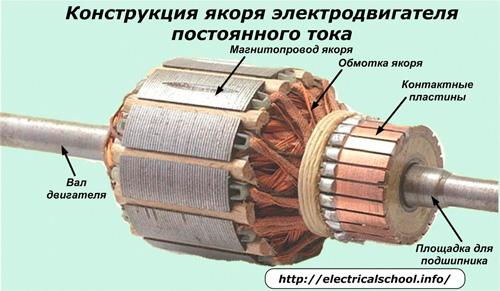 Конструкция якоря электродвигателя постоянного тока
