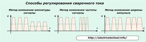 Способы регулирования сварочного тока