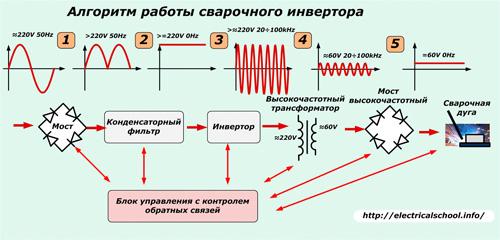 Алгоритм работы сварочного
