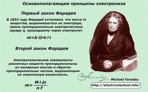 Основопологающие принципы электролиза