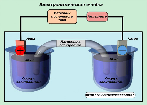 Электролитическая ячейка