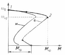 Механические характеристики асинхронного двигателя при изменении напряжения сети