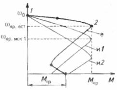 Механические характеристики асинхронного двигателя при введении в цепь ротора добавочного сопротивления