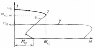 Механические характеристики асинхронного двигателя при уменьшении питающей частоты