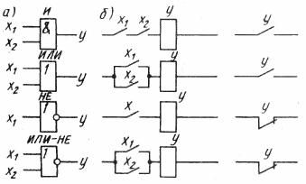 Основные логические элементы (а) и релейно-контактный эквивалент (б)
