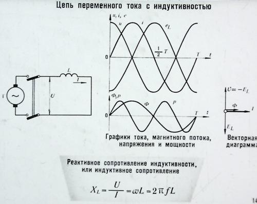 Цепь переменного тока с индуктивностью