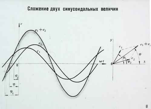 Сложение двух синусоидальных величин
