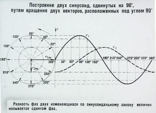 Построение двух синусоид, сдвинутых на 90о, путем вращения двух векторов, расположенных под углом 90о