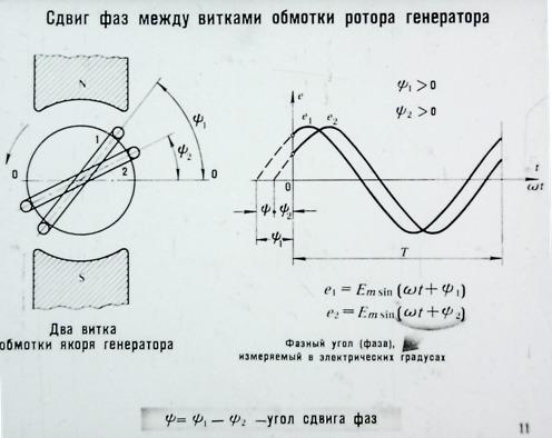 Сдвиг фаз между витками обмотки генератора