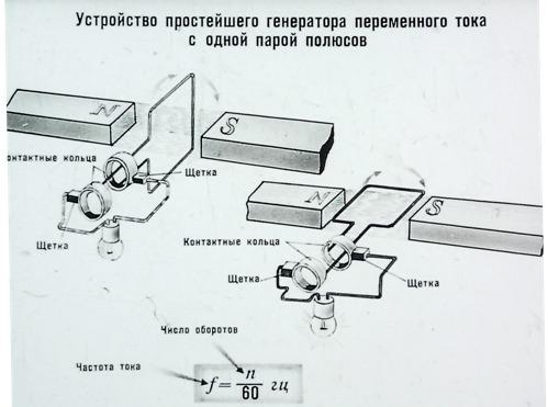 Устройство простейшего генератора переменного тока с одной парой полюсов