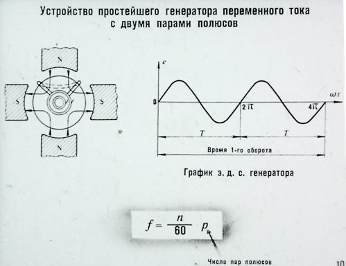 Устройство простейшего генератора переменного тока с двумя парами полюсов