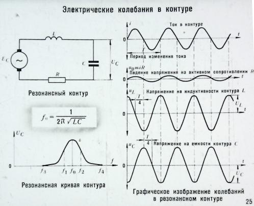 Электрические колебания в контуре