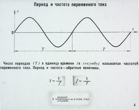 небольшие определить период колебаний тока промышленной частоты Сахалинская