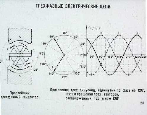 Трехфазные электрические цепи