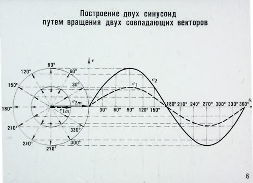 Построение двух синусоид путем вращения двух совпадающих векторов