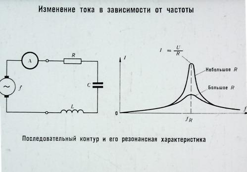Изменение тока в зависимости от частоты