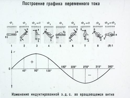 Построение графика переменного тока