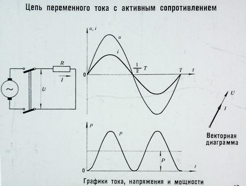 Цепь переменного тока с активным сопротивлением