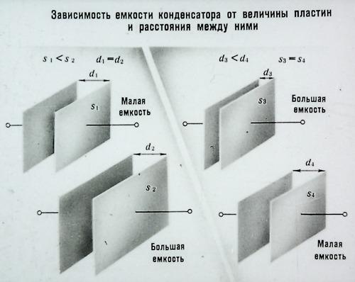 Зависимость емкости конденсатора от величины пластин и расстояния между ними