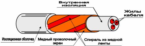 Экран кабеля электродвигателя для преобразователя частоты