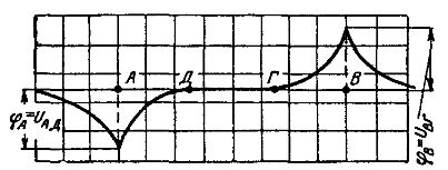 Кривая распределения потенциалов на поверхности земли