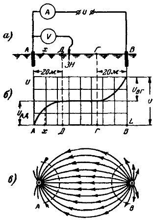 Распределение потенциалов между двумя электродами на поверхности земли