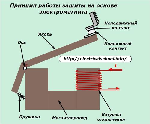 Принцип работы защиты на основе электромагнита