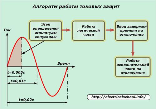 Алгоритм работы токовых защит
