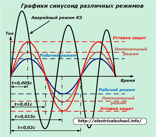 Графики синусоид различных режимов
