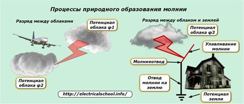 Процессы природного образования молнии