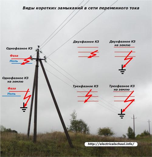 Виды коротких замыканий в сети переменного тока