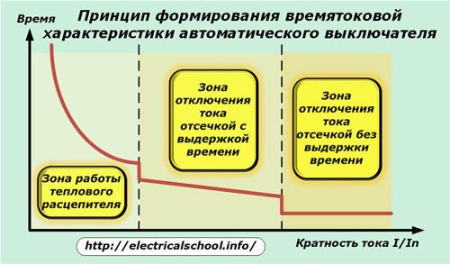 Принцип формирования времятоковой характеристики автоматического выключателя
