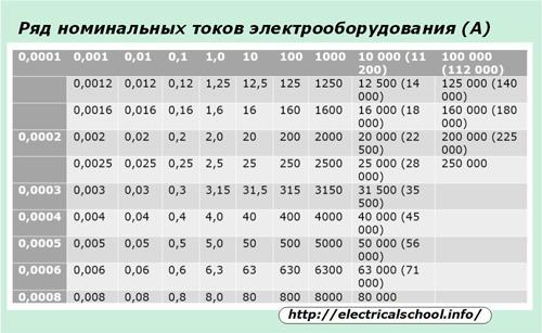 Ряд номинальных токов электрооборудования