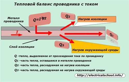 Тепловой баланс проводника с током