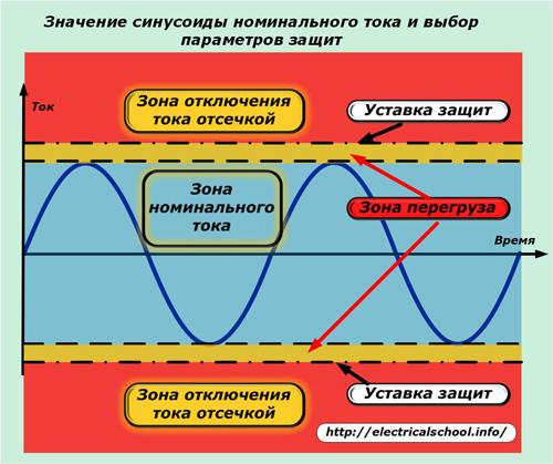 Значение синусоиды номинального тока и выбор параметров защит