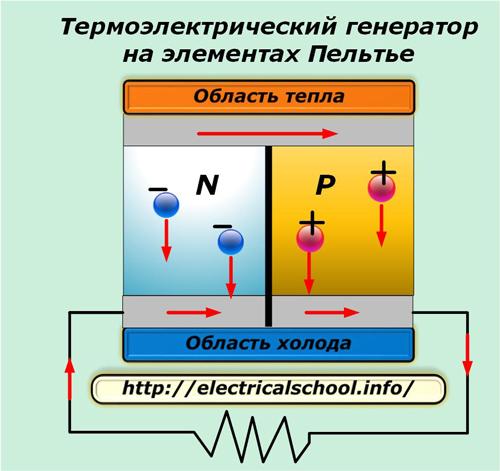 Термоэлектрический генератор на элементах Пельтье