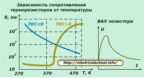 Зависимость сопротивления терморезисторов от температуры