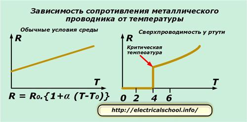Зависимость сопротивления металлического проводника от температуры