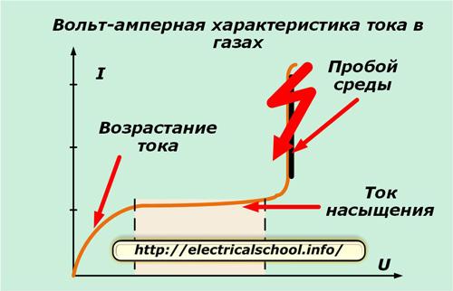 Вольт-амперная харктеристика тока в газах