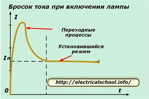 Бросок тока при включении лампы