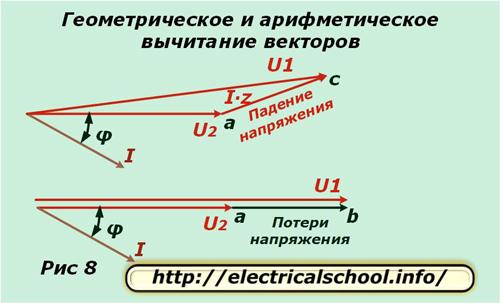 Геометрическое и арифметическое вычитание векторов