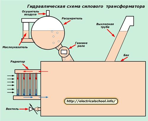 Гидравлическая схема силового трансформатора