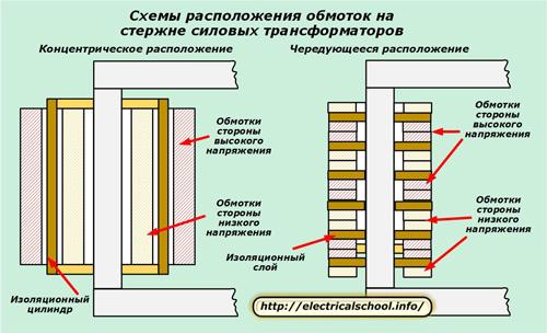 Схемы расположения обмоток